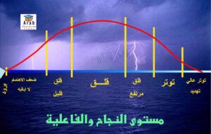 مستوى النجاح والفعاليه الدكتور محمود المساد