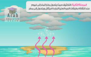 التكاثف حيث يتحول بخار الماء